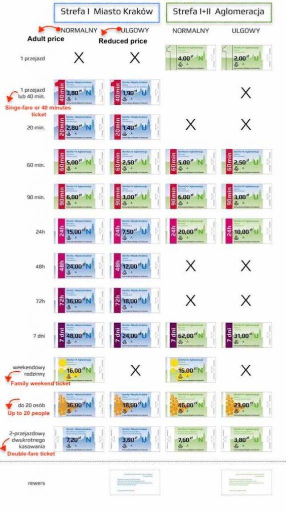 giá vé phương tiện công cộng khi du lịch krakow ba lan tự túc